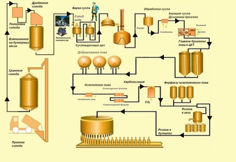Схема варіння пива