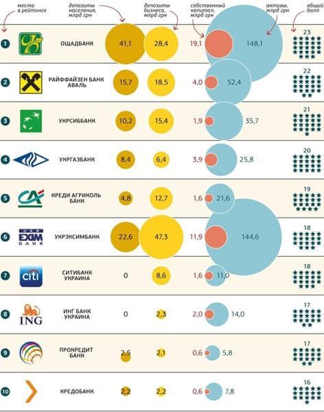 Надійні банки України
