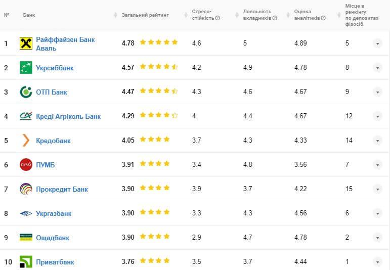 Рейтинг Українських банків за 2019