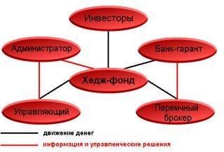 Проста схема структури гедж фонду