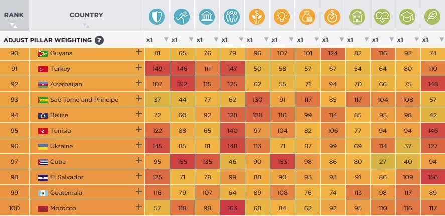 Рейтинг процвітання - яке місце посіла Україна у світі