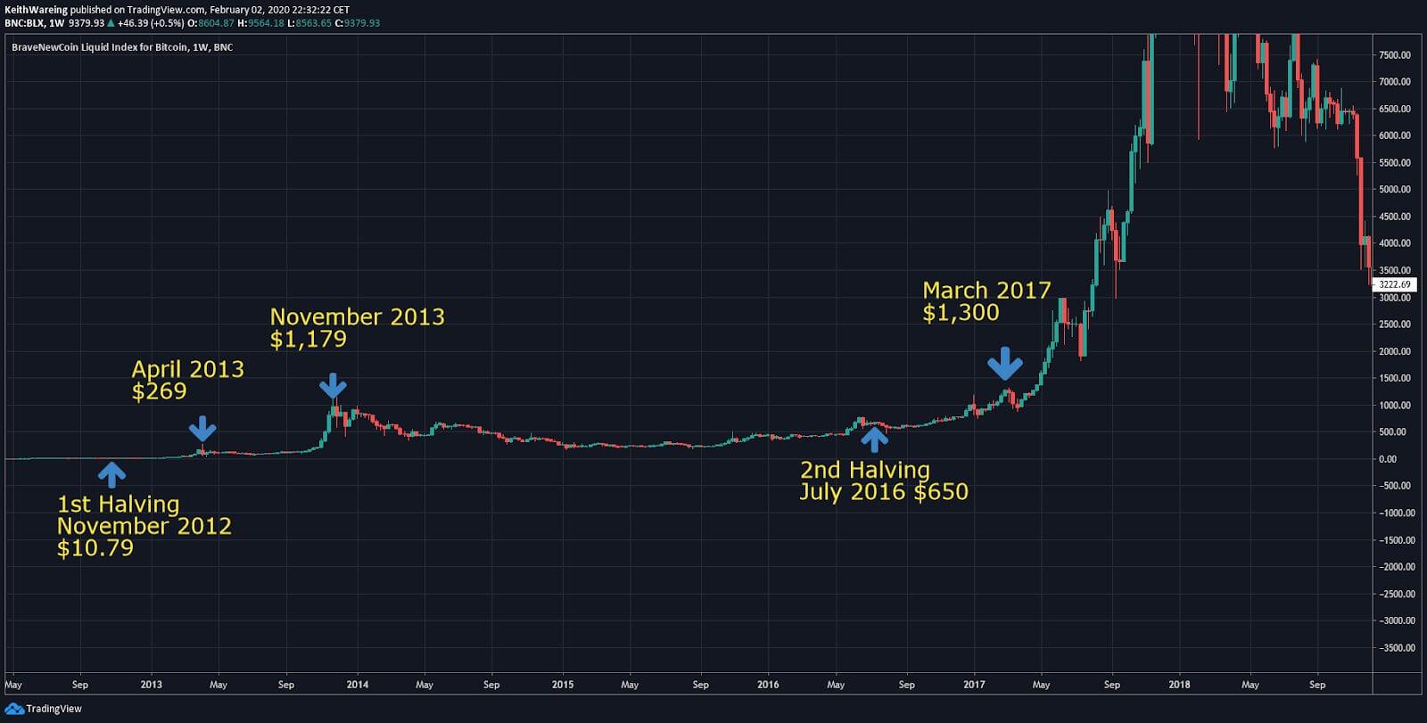 BTC / USD, 1-місячний таймфрейм.