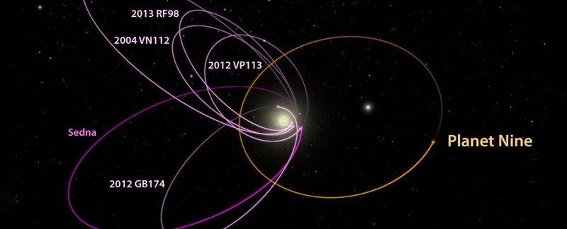 Можлива орбіта Дев'ятої планети
