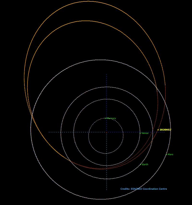 Положення орбіти 2020 HS7