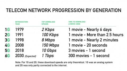 Порівняння швидкості мереж