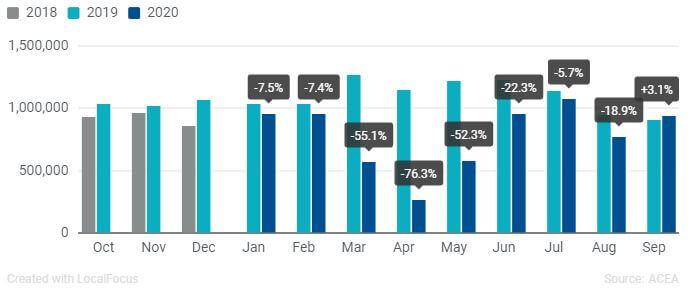 Статистика продажів нових авто в країнах ЄС