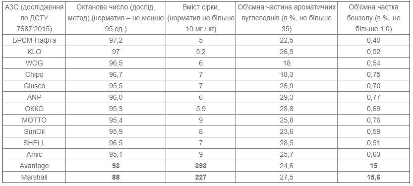 Таблиця 1. А-95
