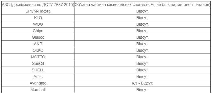 Таблиця 2. А-95