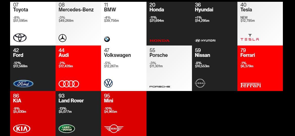 Список найдорожчих автомобільних брендів-2020