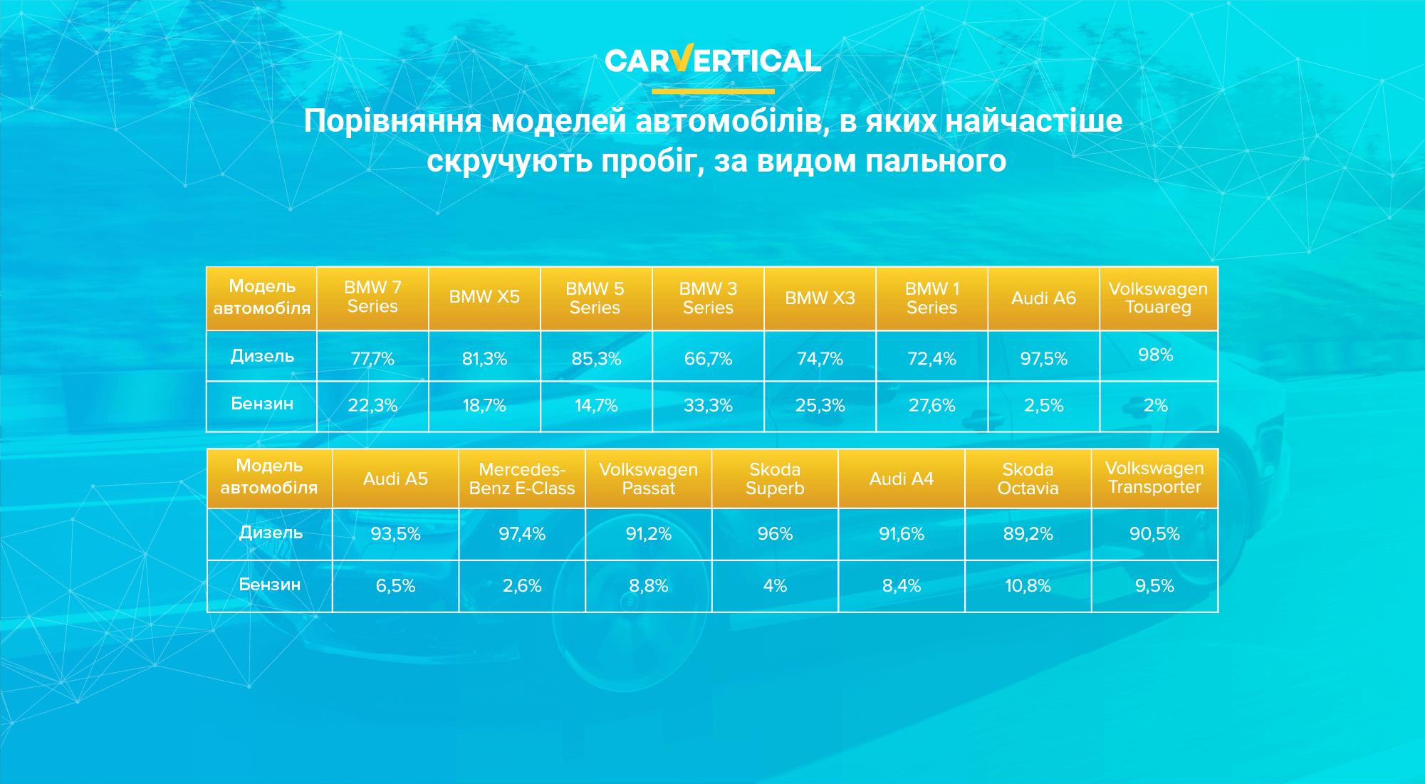 Порівняння моделей автомобілів, в яких найчастіше скручують пробіг, за видом пального