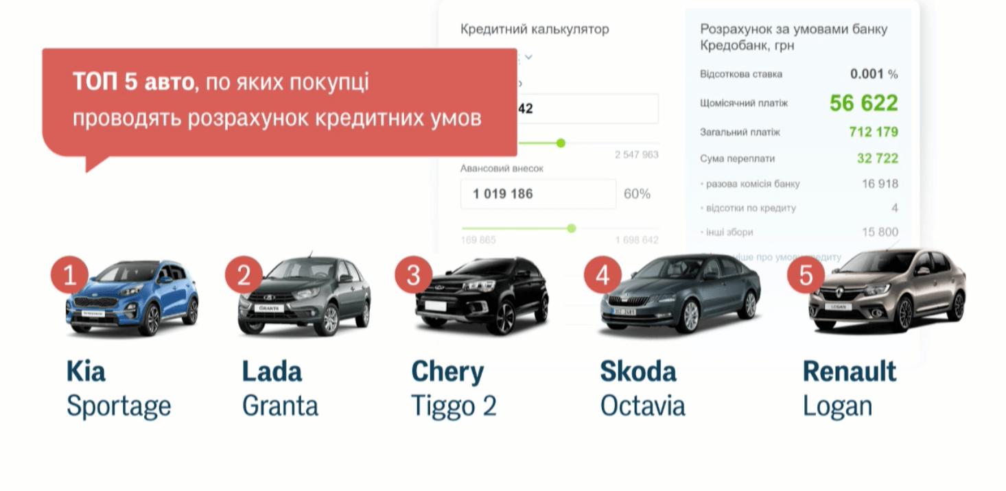 П'ять автомобілів, купівлю яких українці найчастіше розраховують в кредит