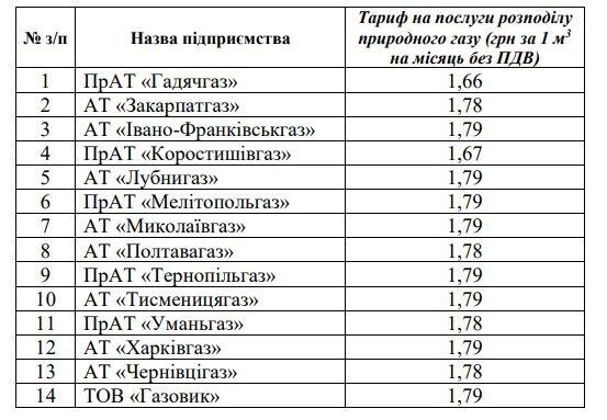 тарифи постачальників газу