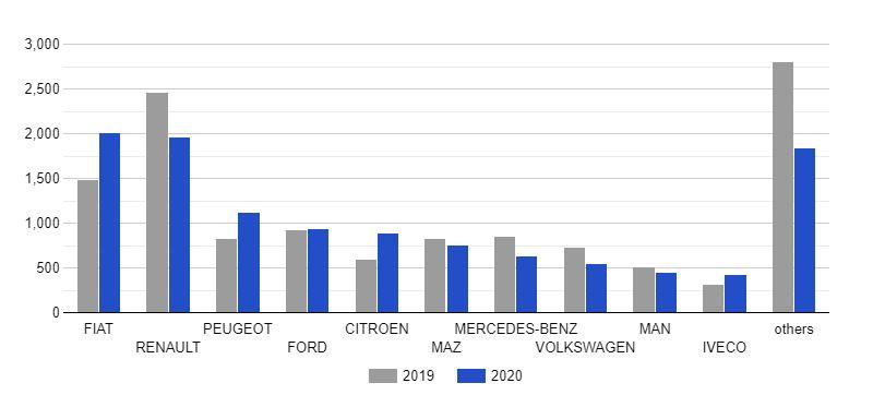 Динаміка продажів нових комерційних автомобілів в Україні в 2019-2020 роках