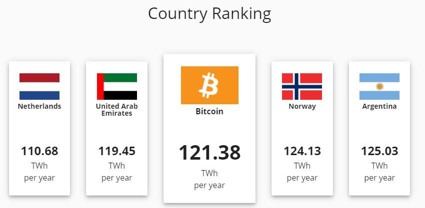 Споживання Bitcoin електрики