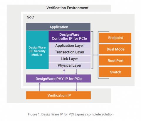 Synopsys PCIe 6.0