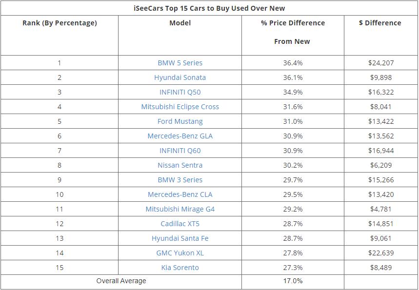 Рейтинг авто, які найменше втрачають в ціні за рік