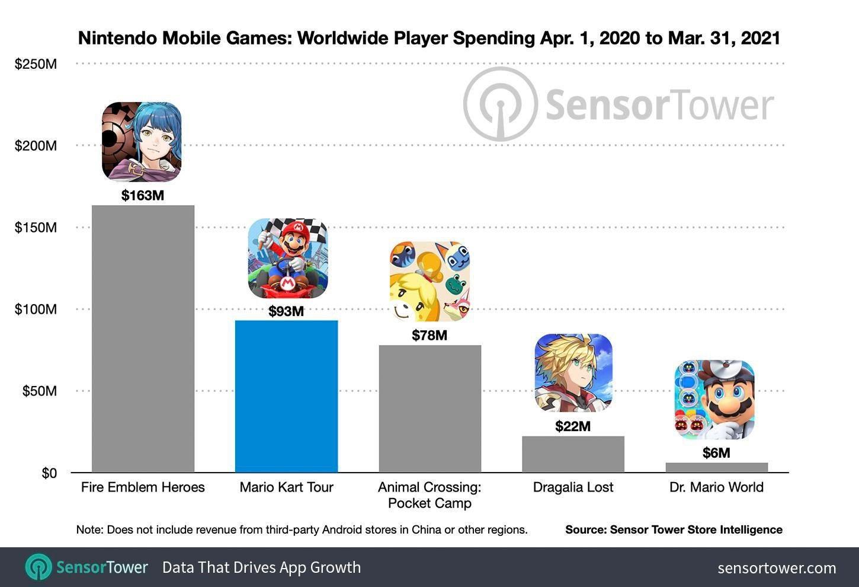Найприбутковіші мобільні ігри Nintendo