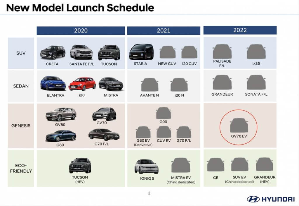 Графік прем'єр Hyundai до 2022 року