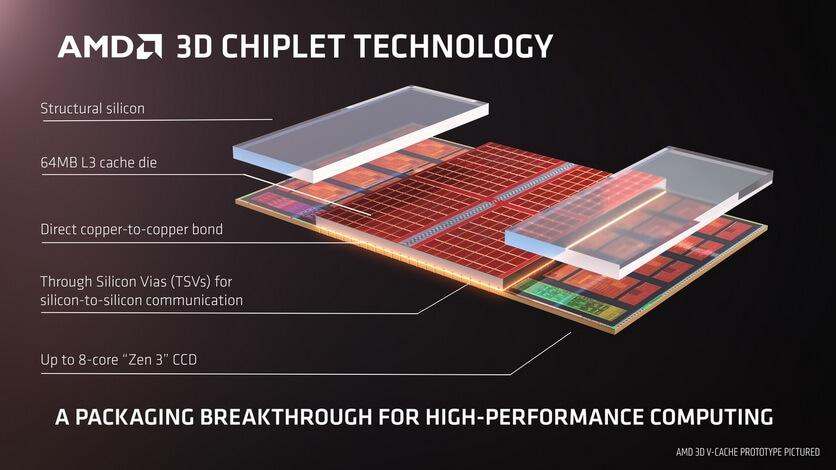 AMD V-Cache