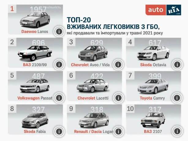 Авто з ГБО