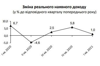 Реальні доходи українців липень
