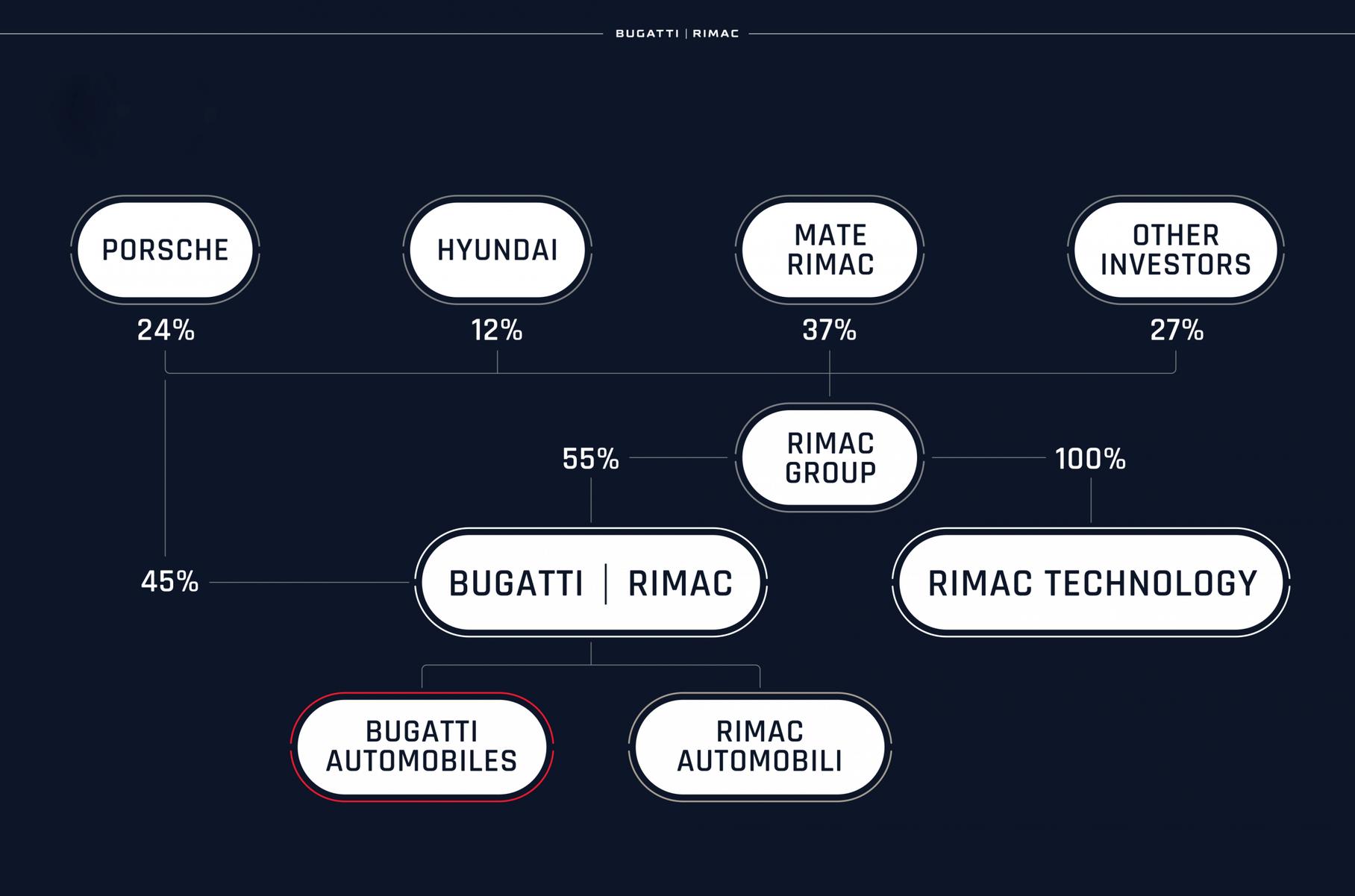 Структура власності Bugatti
