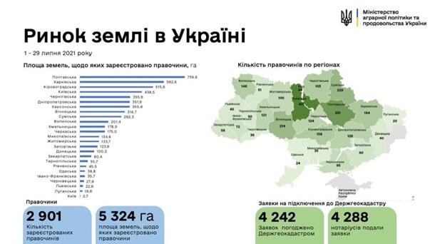 Україна ціна за гектар