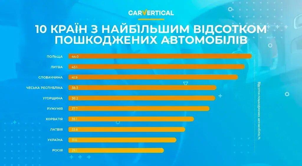 10 країн із найбільшим відсотком пошкоджених автомобілів