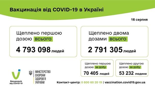 Вакцинація 16.08.2021