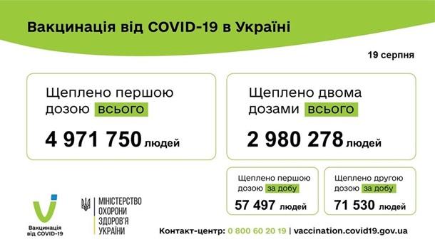 Вакцинація 19.08.2021