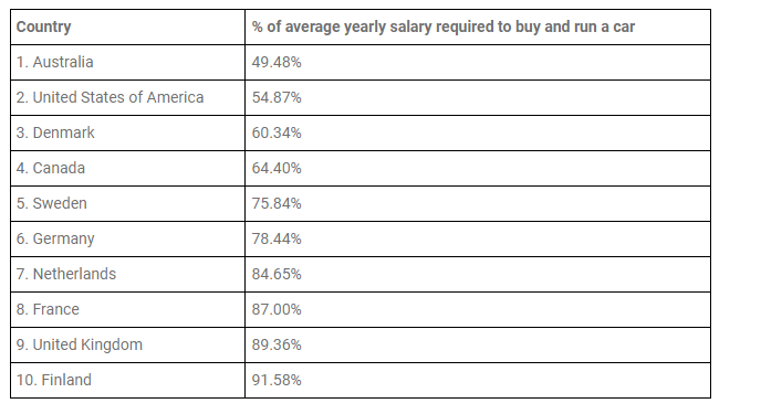 Топ-10 країн з мінімальними витратами на утримання авто