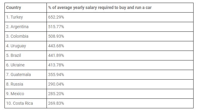 Топ-10 країн з максимальними витратами на утримання авто