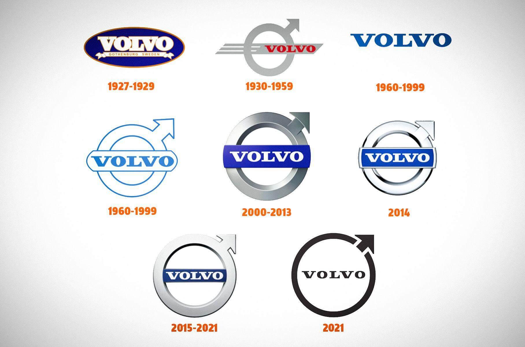 Еволюція логотипу Volvo