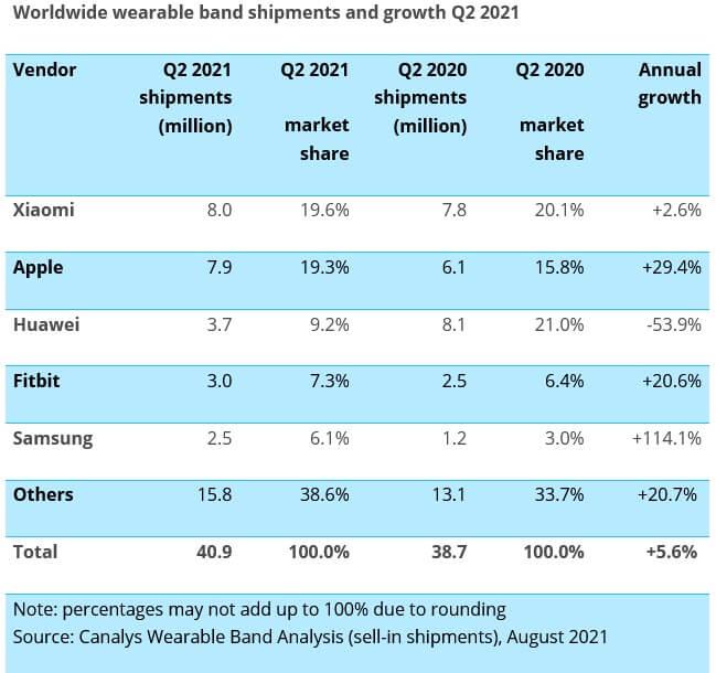 Xiaomi статистика
